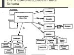 the thesaurus object meta schema
