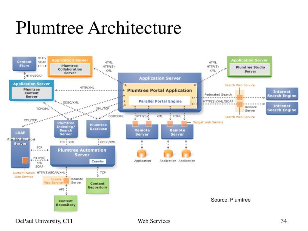 Plumtree Architecture