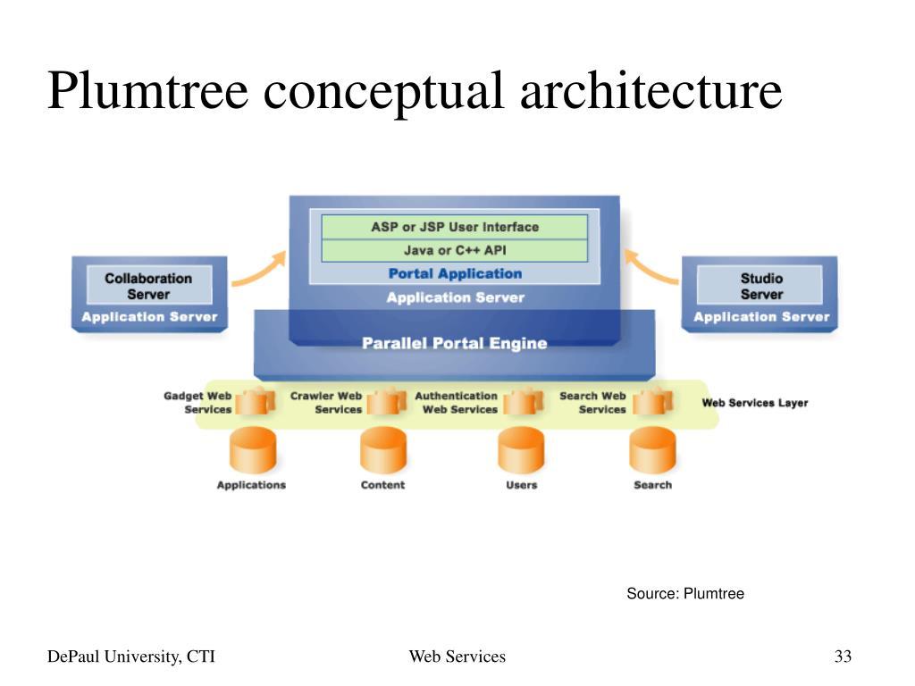 Plumtree conceptual architecture