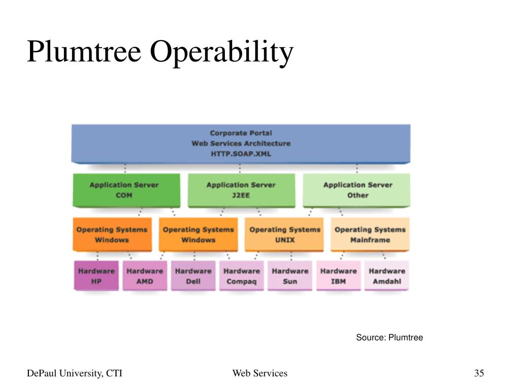 Plumtree Operability
