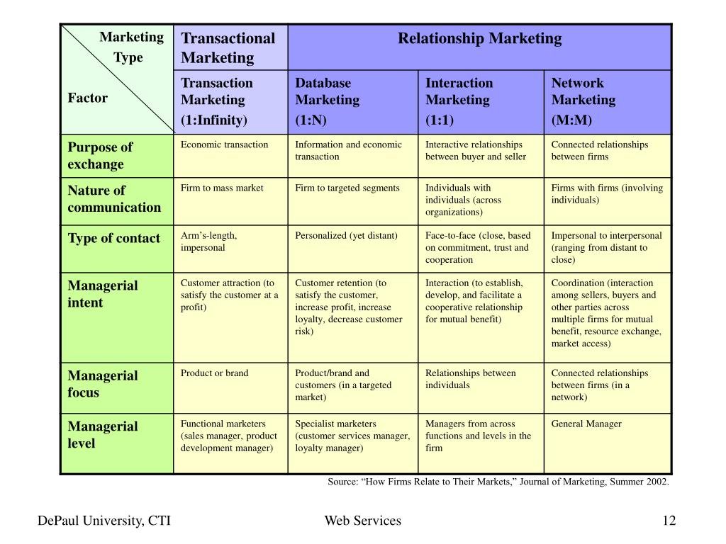 """Source: """"How Firms Relate to Their Markets,"""" Journal of Marketing, Summer 2002."""