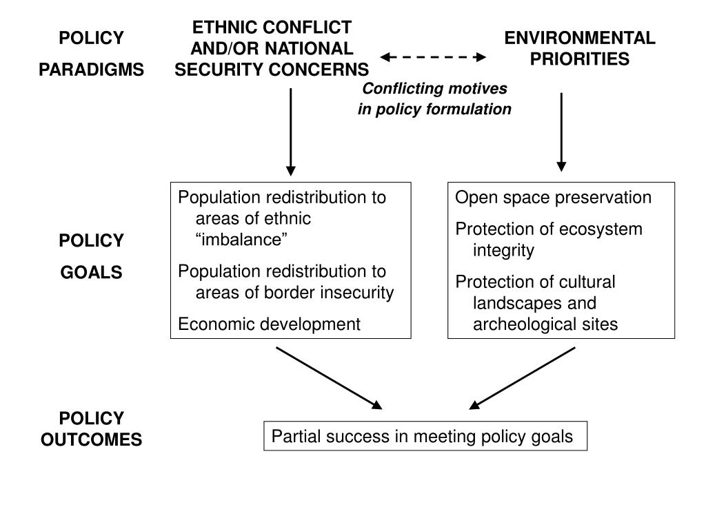 ETHNIC CONFLICT AND/OR NATIONAL SECURITY CONCERNS