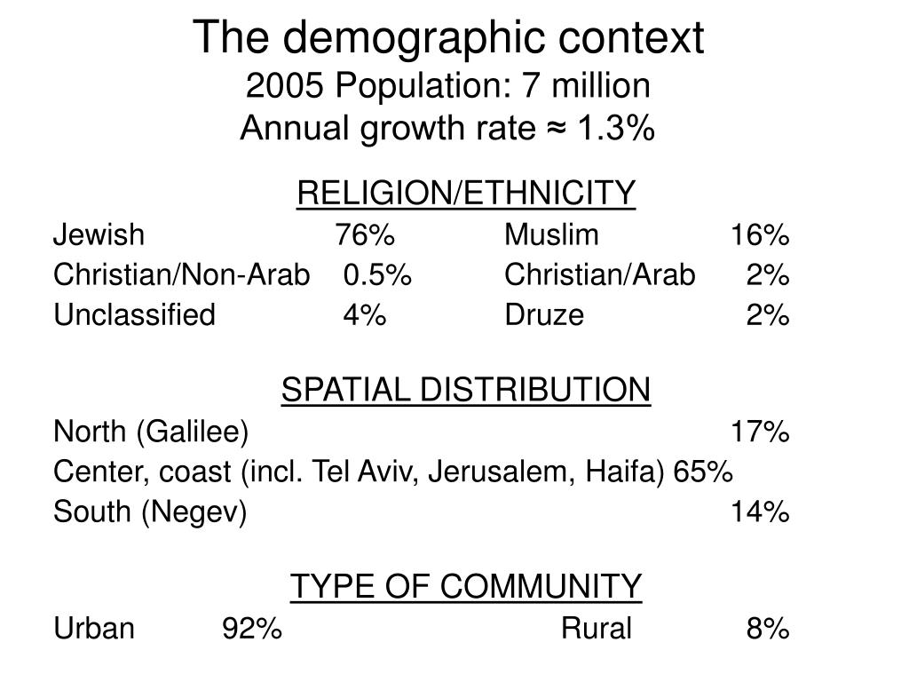The demographic context
