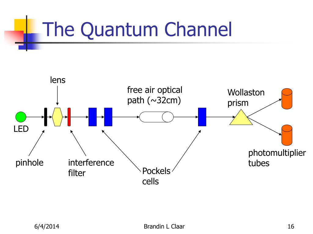 (PDF) Quantum Memory For Quantum Repeaters