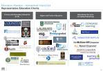 education practice unmatched client list representative education clients