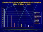 distribution of the studied population of canadian sbfs by cmas in 2002