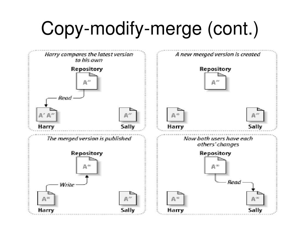 Copy-modify-merge (cont.)