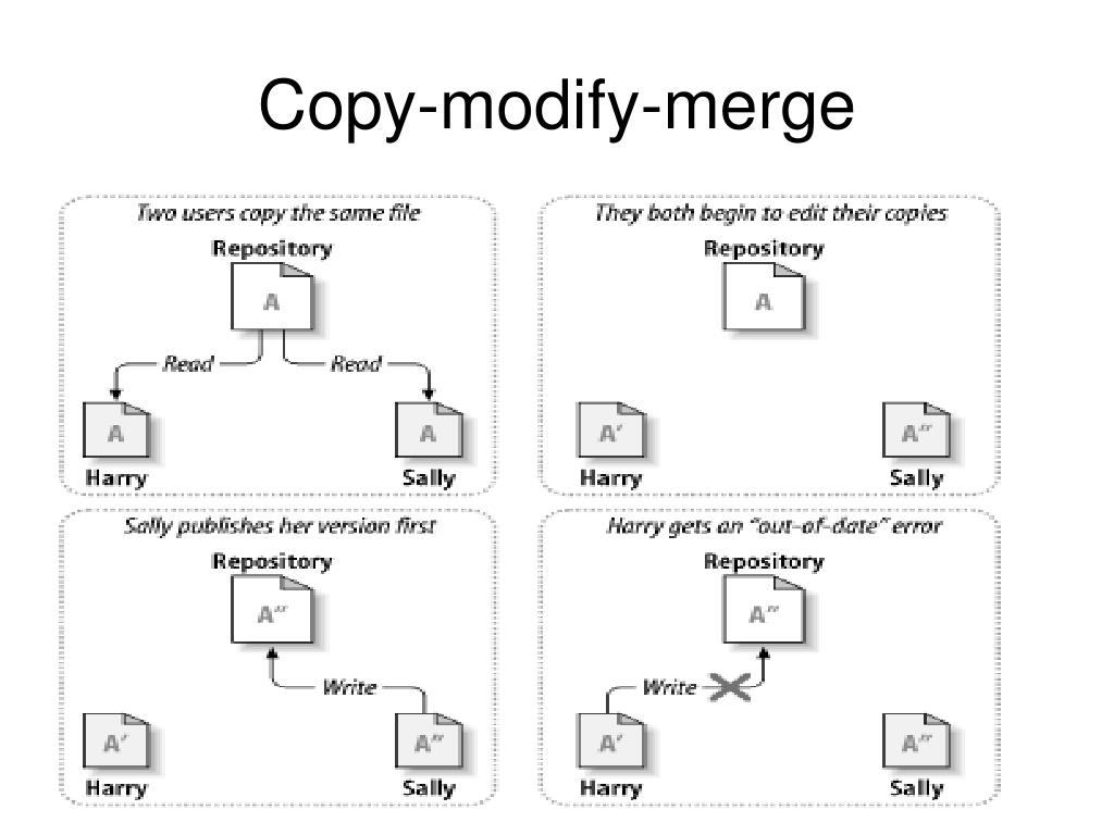 Copy-modify-merge
