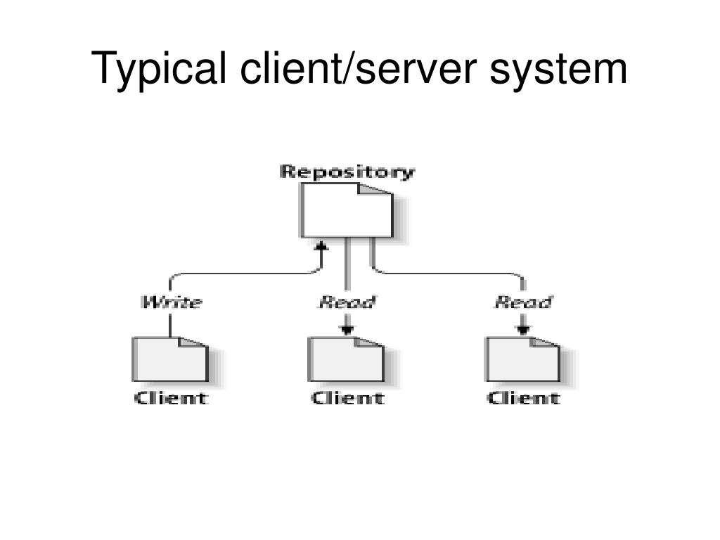 Typical client/server system