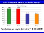 perishables offer exceptional patron savings