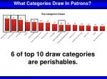 what categories draw in patrons