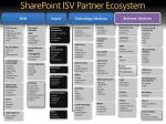 sharepoint isv partner ecosystem