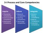 3 i process and core competencies