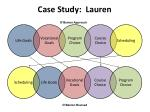 case study lauren