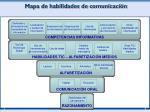 mapa de habilidades de comunicaci n