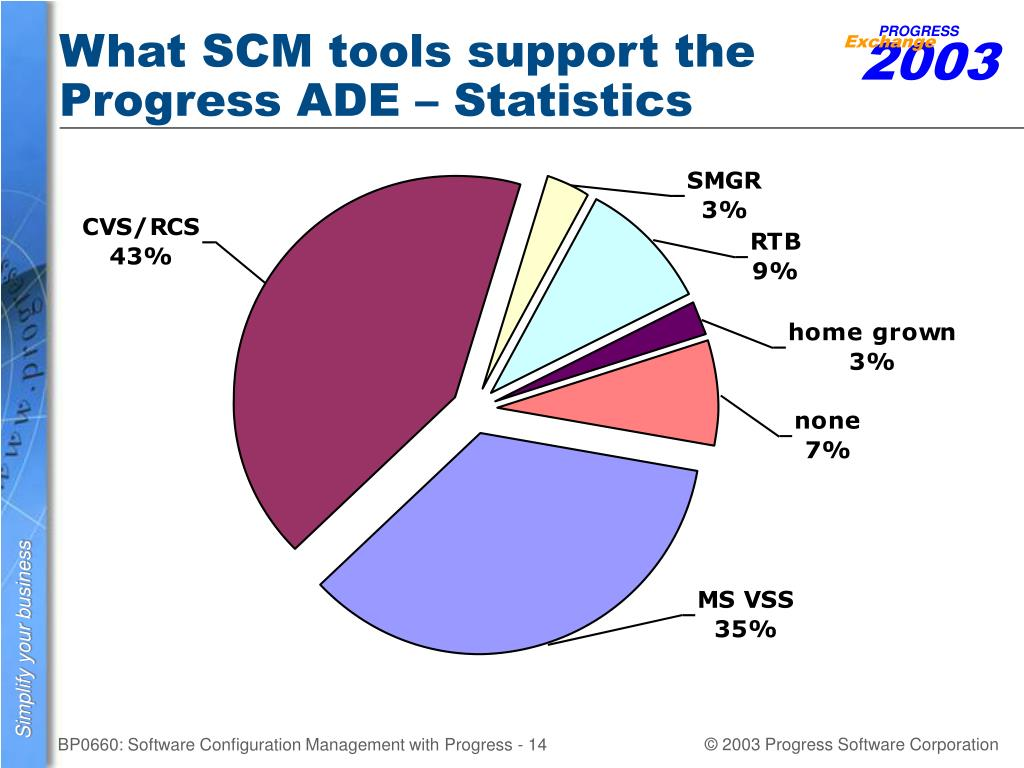 What SCM tools support the Progress ADE – Statistics