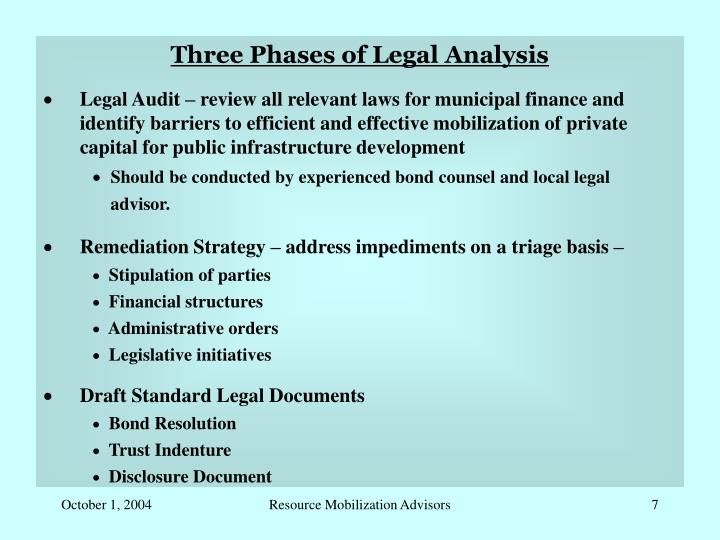 Three Phases of Legal Analysis