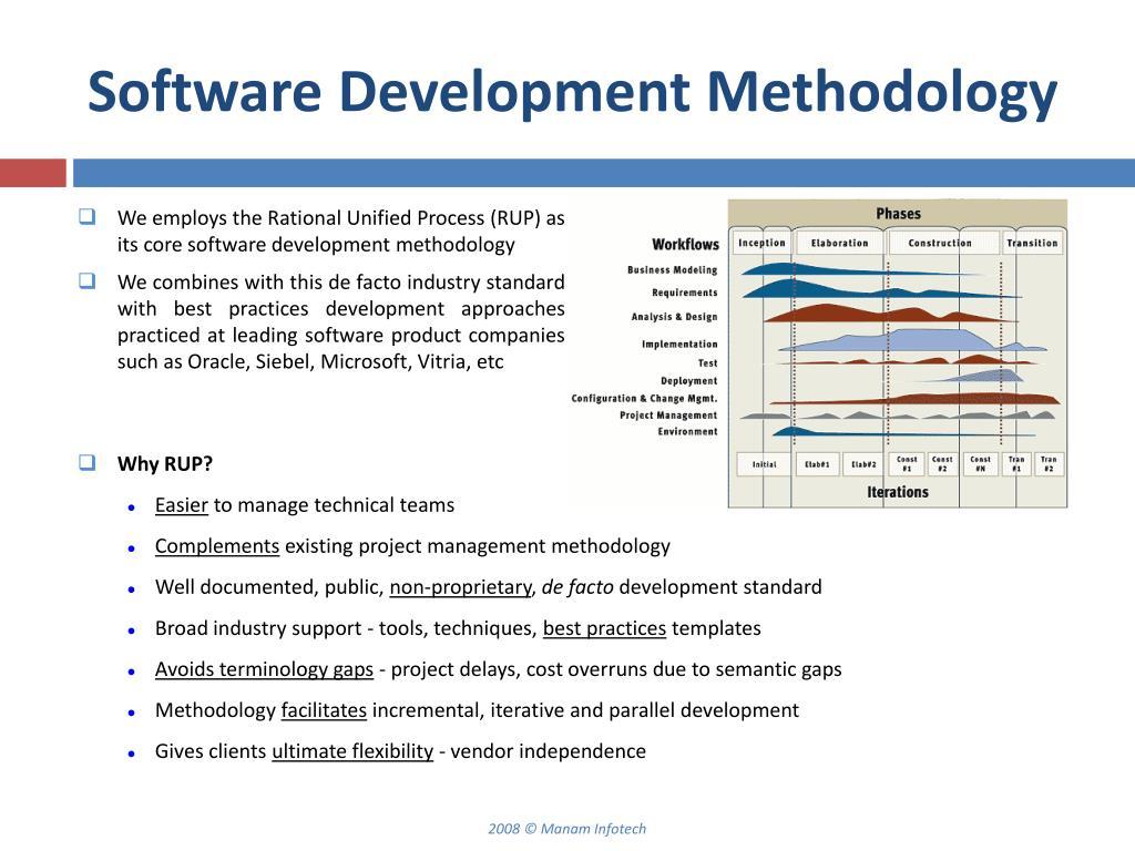 Software Development Methodology