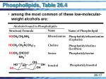 phospholipids table 26 4