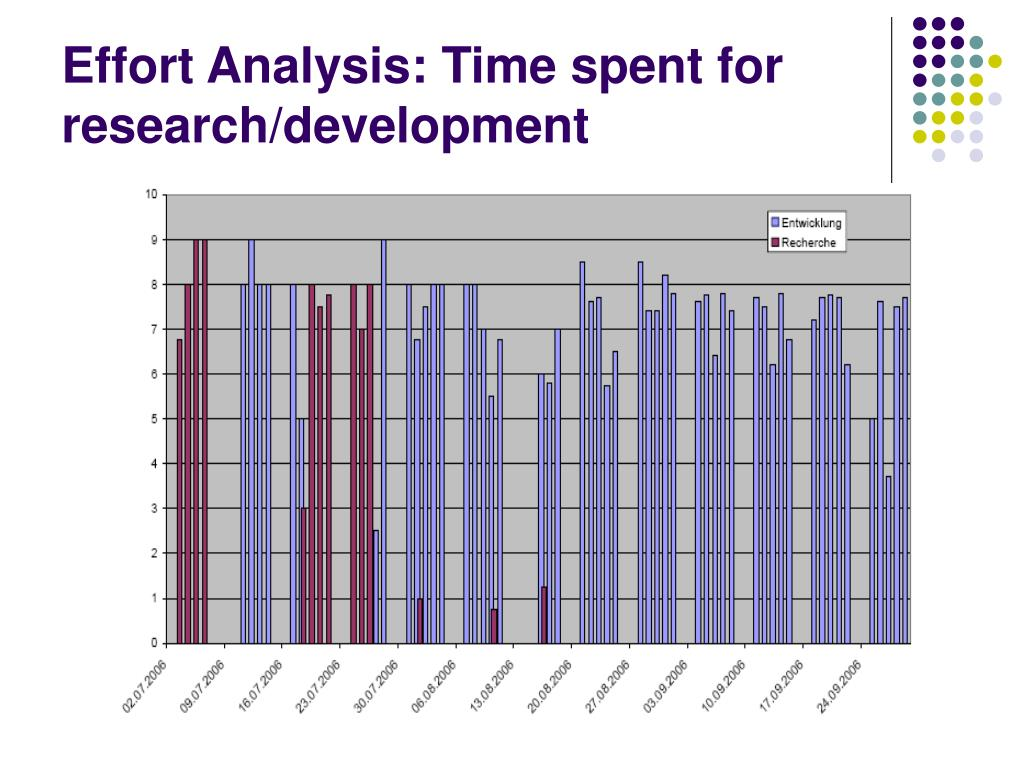 Effort Analysis: Time spent for research/development