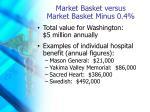 market basket versus market basket minus 0 4