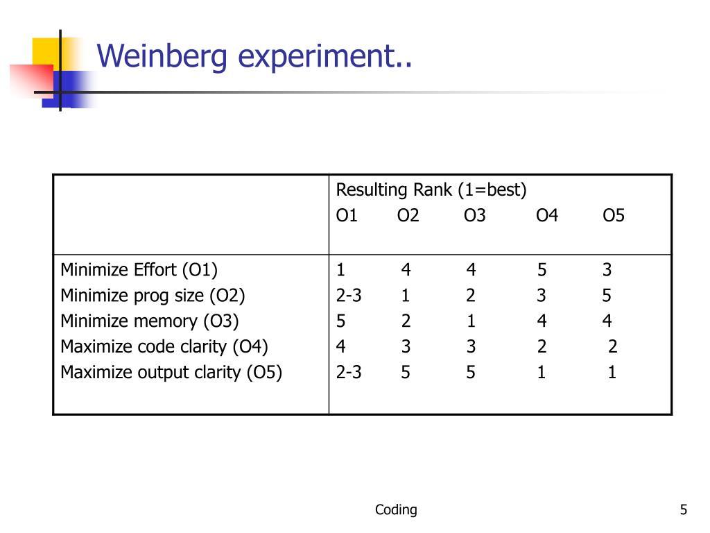Weinberg experiment..