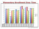 elementary enrollment over time