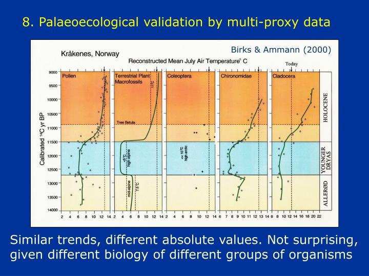 8. Palaeoecological validation by multi-proxy data