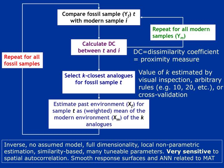 Compare fossil sample (Y