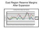 east region reserve margins after expansion