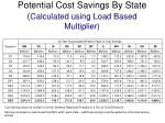 potential cost savings by state calculated using load based multiplier