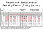 reductions in emissions from reducing demand energy all miso