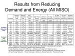 results from reducing demand and energy all miso