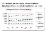 our african american and american indian enrollments have been flat over the last ten years