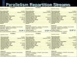 parallelism repartition streams