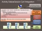 activity data session cart integration