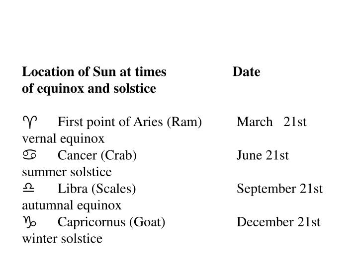 Location of Sun at times                   Date