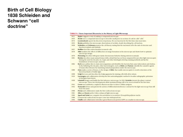 Birth of Cell Biology