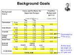 background goals