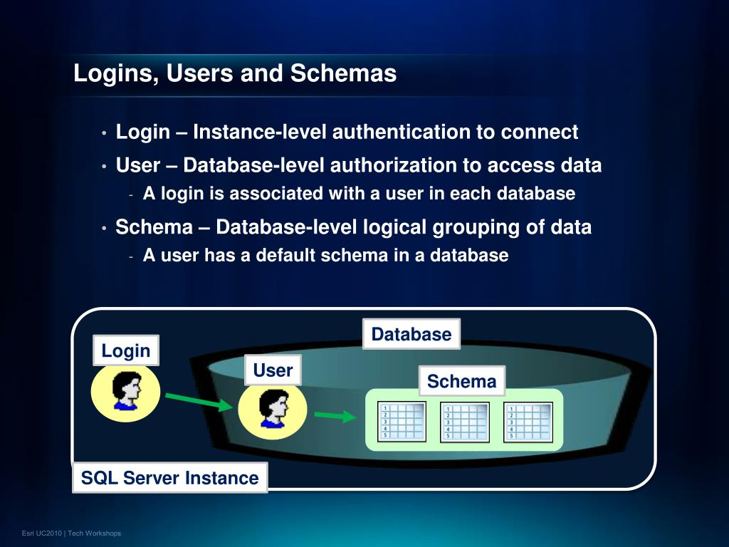 Logins, Users and Schemas