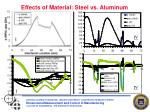 effects of material steel vs aluminum