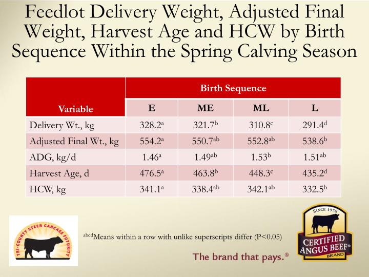 Feedlot Delivery Weight, Adjusted Final Weight, Harvest Age and HCW by Birth Sequence Within the Spring Calving Season