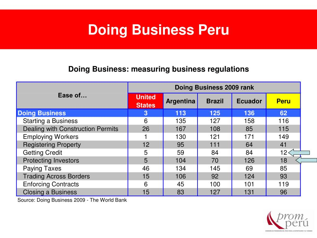 Doing Business Peru