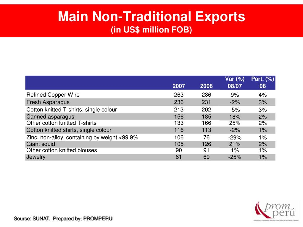 Main Non-Traditional Exports