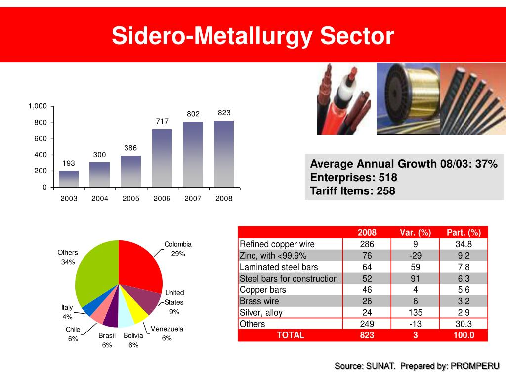 Sidero-Metallurgy Sector