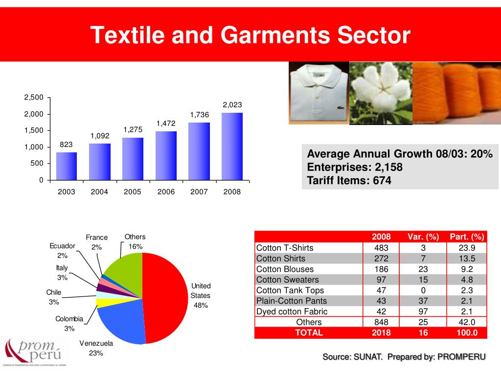 Textile and Garments Sector