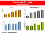 traditional exports in us million fob