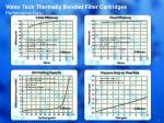 water tech thermally bonded filter cartridges performance data
