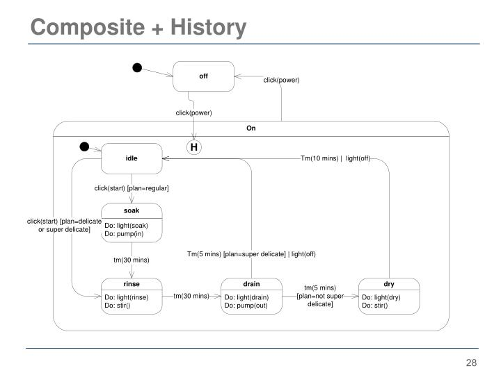 Composite + History