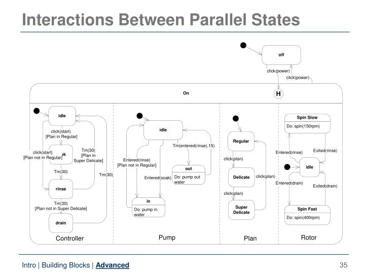 Interactions Between Parallel States